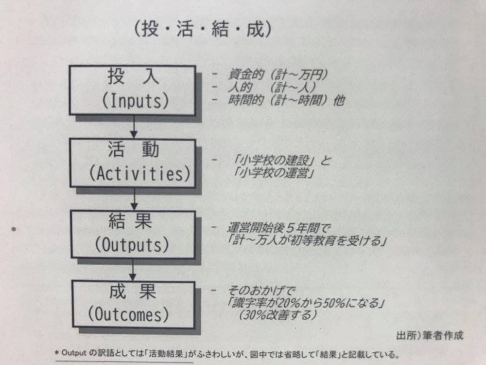 【木曜日39】研修評価本(8)RCT